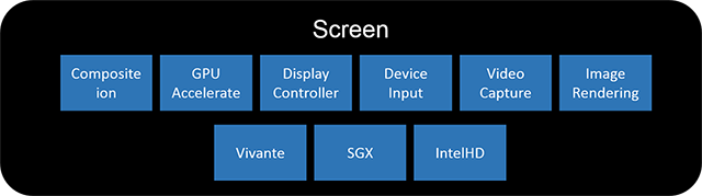 QNX Graphics/Screen